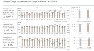 Dynamika Rynku I pół. 2015