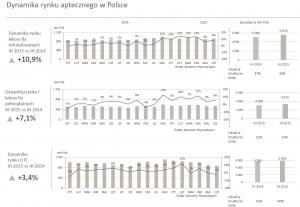 Dynamika rynku aptecznego 2015